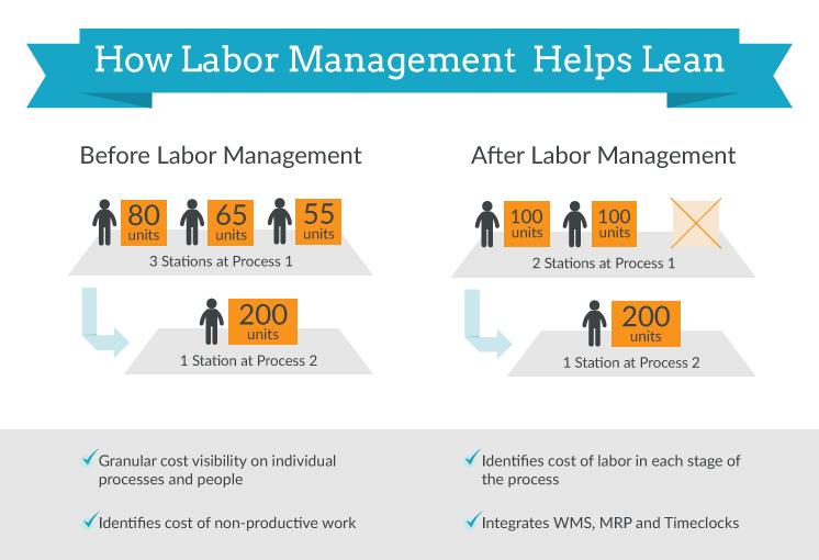 Lean Labor