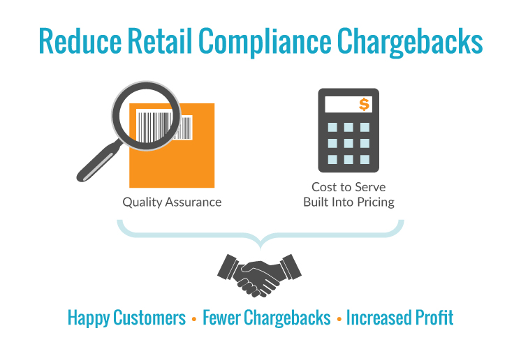 The True Cost of Retail Compliance Chargebacks