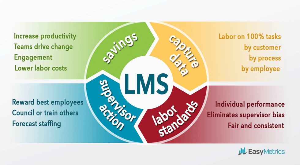 Labor Management System Software benefits diagram