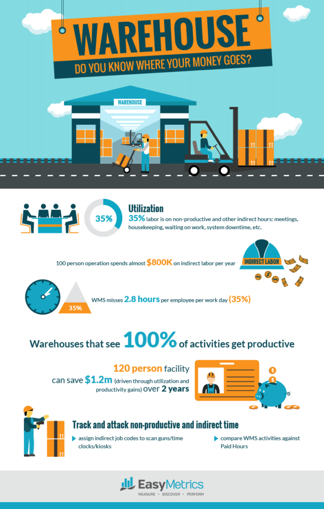 35% warehouse labor is spent on non-productive time