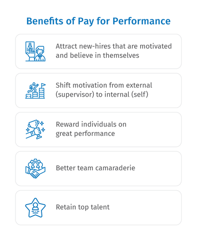 Easy Metrics | Benefits of Pay For Performance
