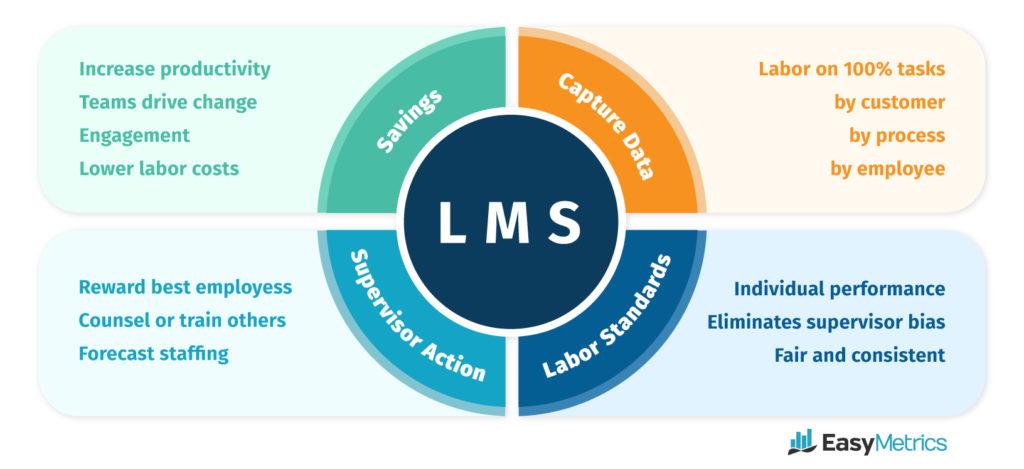 Labor Management System Software benefits diagram